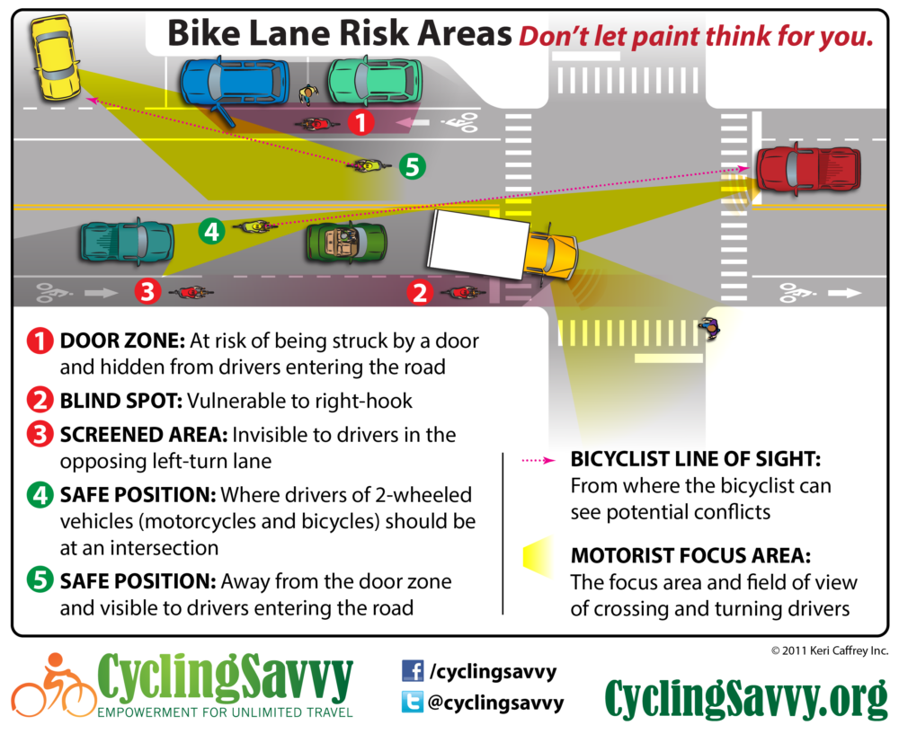 bike lane issues infographic-01