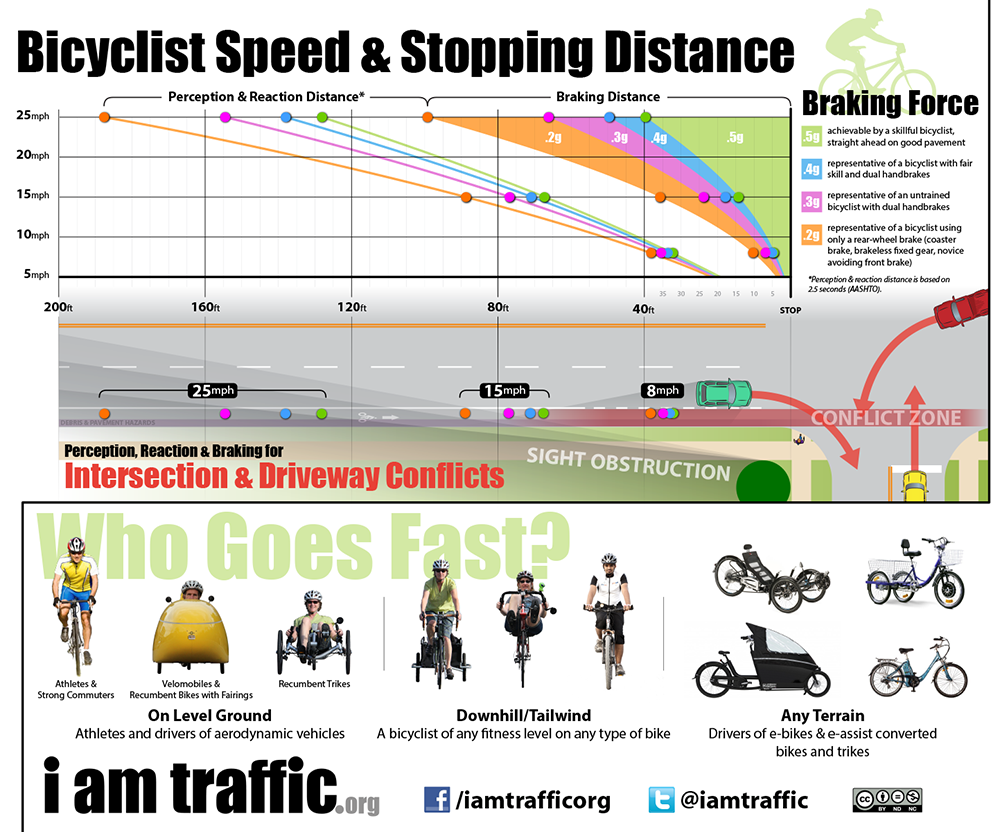 speed-infographic